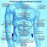 Buzescu Marieta – Reiki | Theta Healing | Reflexoterapie | Masaj de intretinere si relaxare | Recuperare medicala – Bucuresti